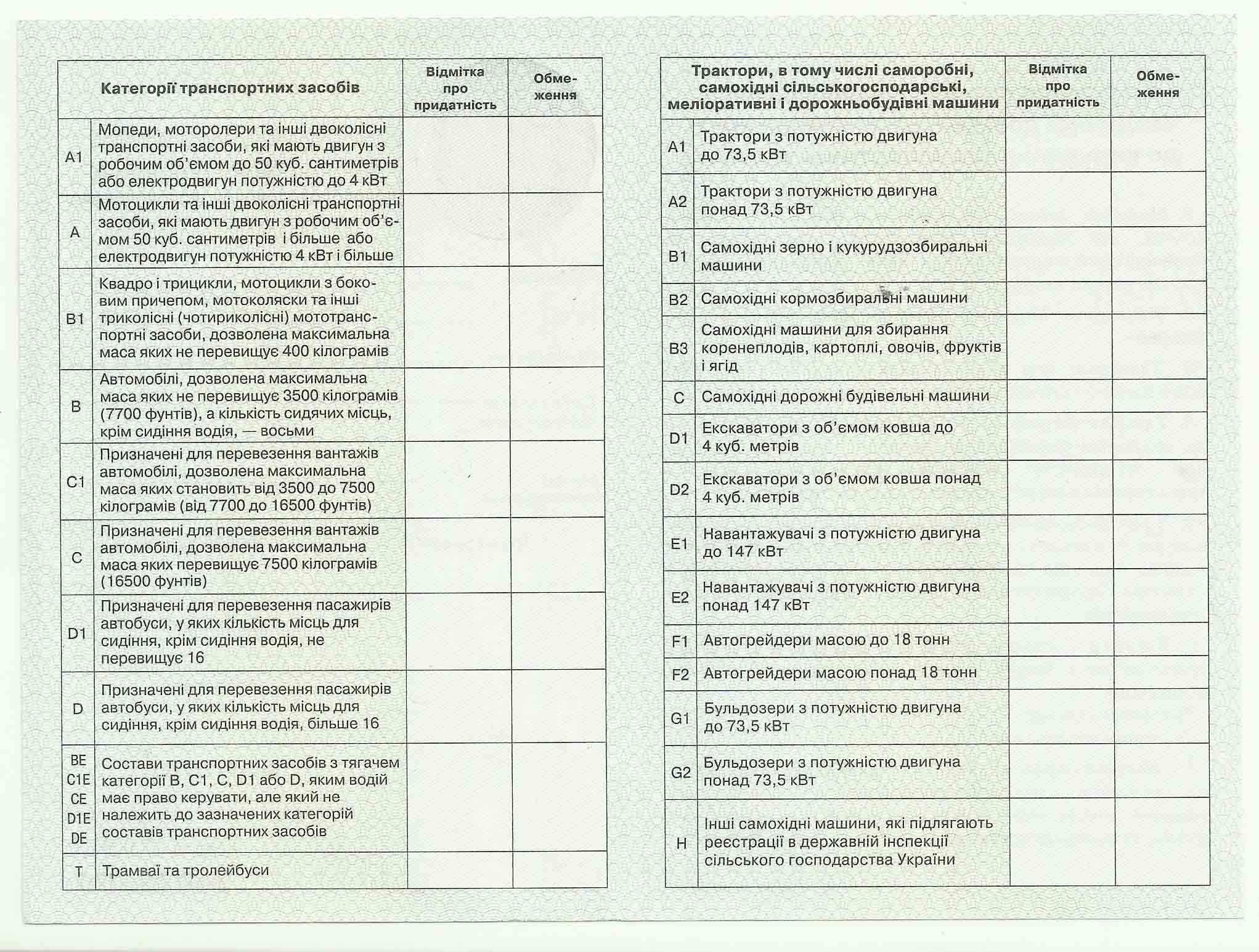 Медицинская справка для водителей Киев